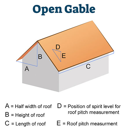 A diagram showing a gable roof and how to measure the roof size.