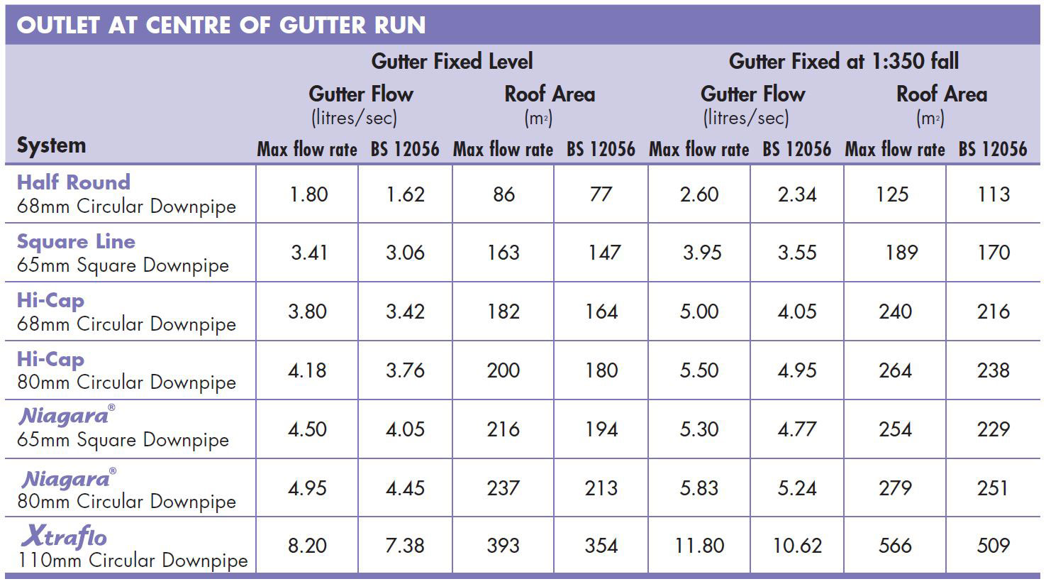 A table of max flow rates for Floplast guttering. Contact us for advice.