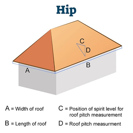 A diagram showing a hipped roof and how to measure the roof size.