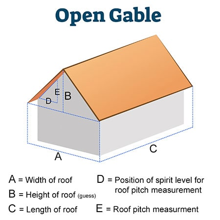 A diagram showing how to measure a roof from the ground.