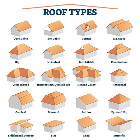 A diagram showing different roof types of houses.