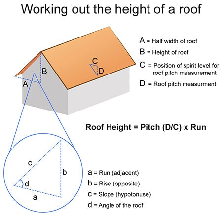 A diagram showing how to measure the roof height.