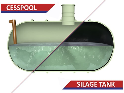 A cross section showing the difference between a cesspool and silage tank.