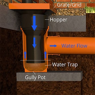 An illustration of a bottle trap gully pot.