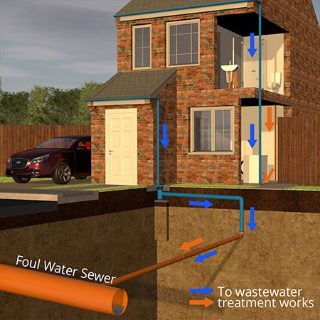 An illustration of a combined drainage system from a house.