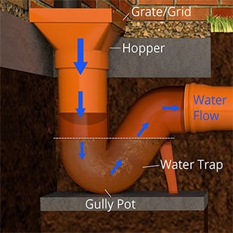 An illustration of a p trap gully pot.